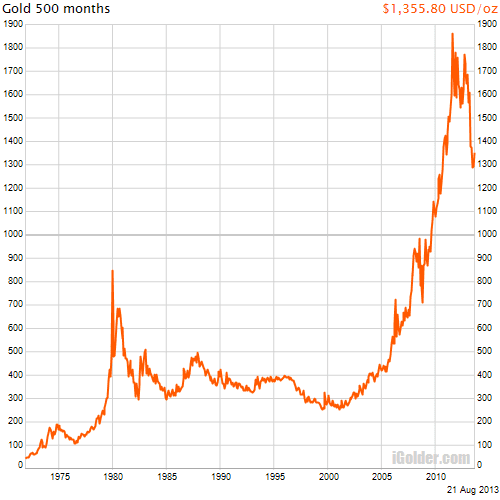 5oo Month Gold Chart