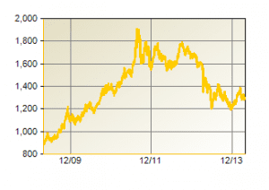 Gold Prices Over The Last 5 Years