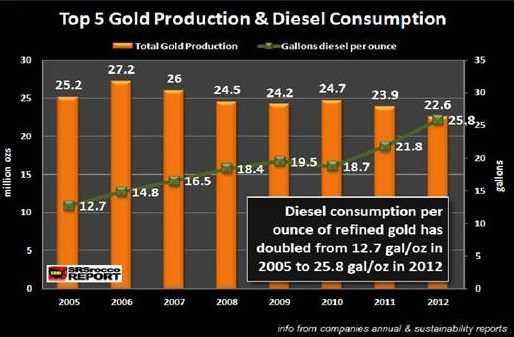 The Rising Need And Rising Cost Of Diesel Fuel Needed To Produce Gold Influences The End Price