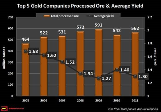 Not Only Has Gold Production Been Falling, The Amount Of Ore That Needs To Be Mined To Produce An Ounce Of Gold Has Been On The Rise.