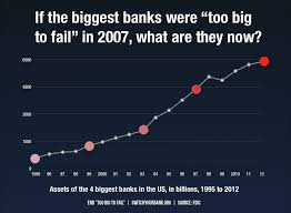 How much debt will have to be created the next time the banks fail?