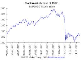 Graph Showing The Market Crash Of 1987