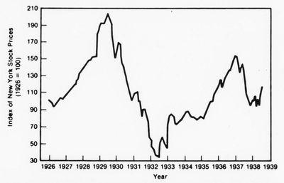 Graph of Dow Crash 1929 on