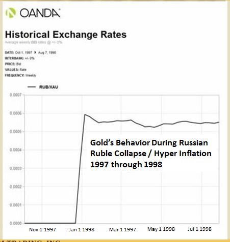 Historical Exchange Rates