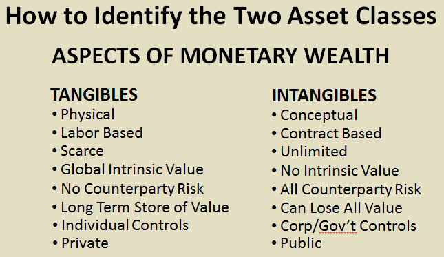tangible or intangible assets