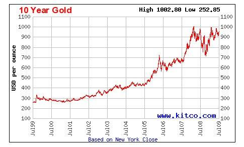 10 Year Gold Price Chart Jul 09