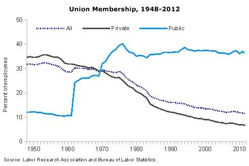 unionmembership