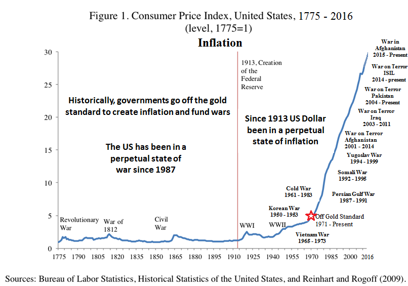 Can Hyperinflation happen in the US?