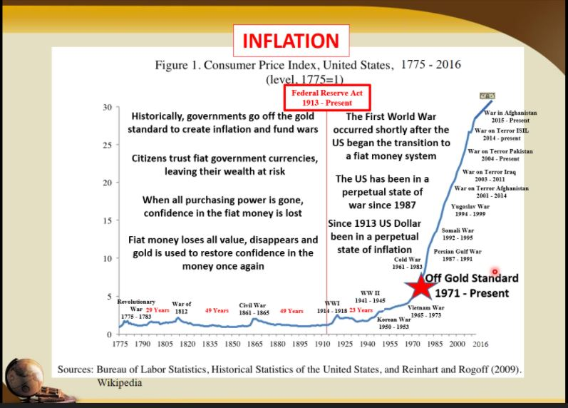 Hyperfinflation In The US