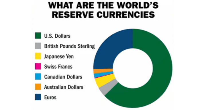 World Reserve Currency Status