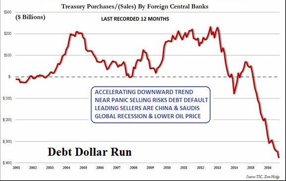 1-18-17 Oct 2016 Treasury Dollar Run