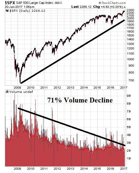 7 1-20-17 S & P with volume