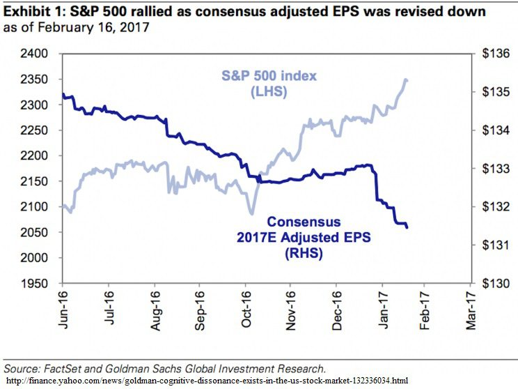 2-22-17 S&P Rallied as consensus adjusted EPS were revised down