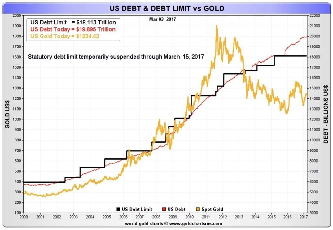 Debt limit vs gold