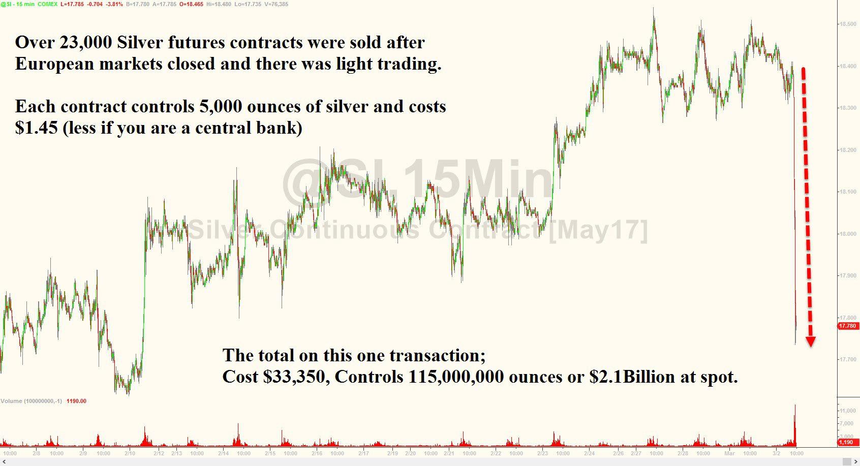 3-3-17 Silver Manipulation Chart