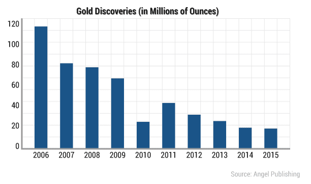 Buy Gold Coins In 2017