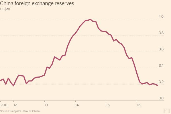 4 13 17 China Foreign Exchange Reserves