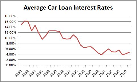 Subprime Auto Loan Market