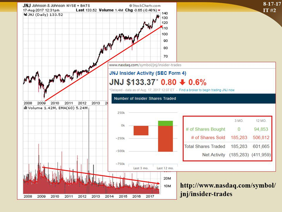 Insider Trading Jnj And Central Banks Buying Gold And Spot Drops