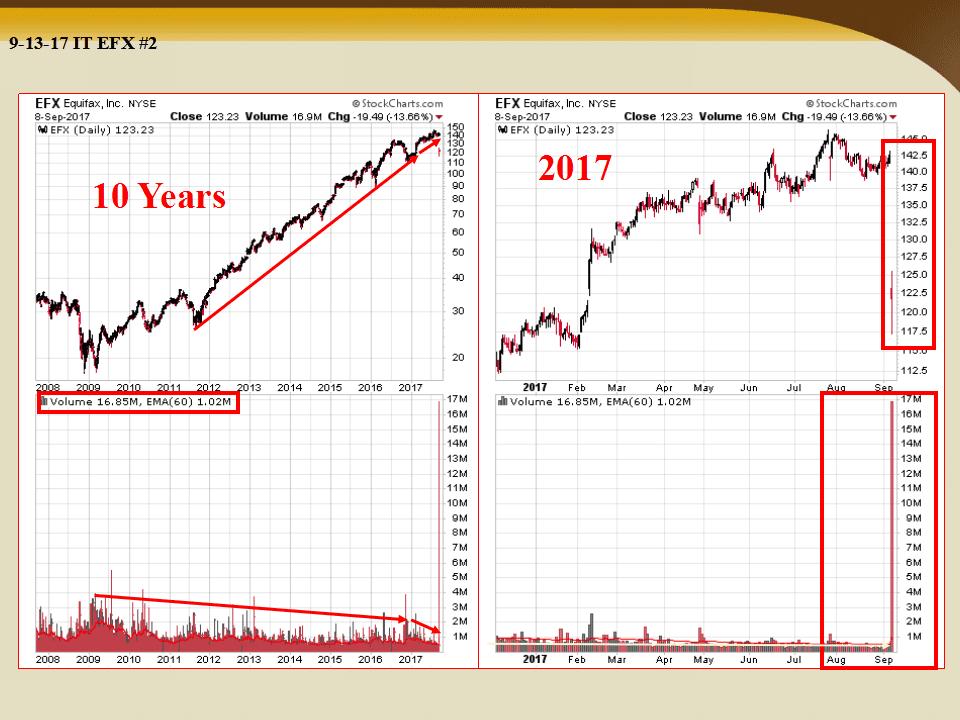 Insider Trading Equifax
