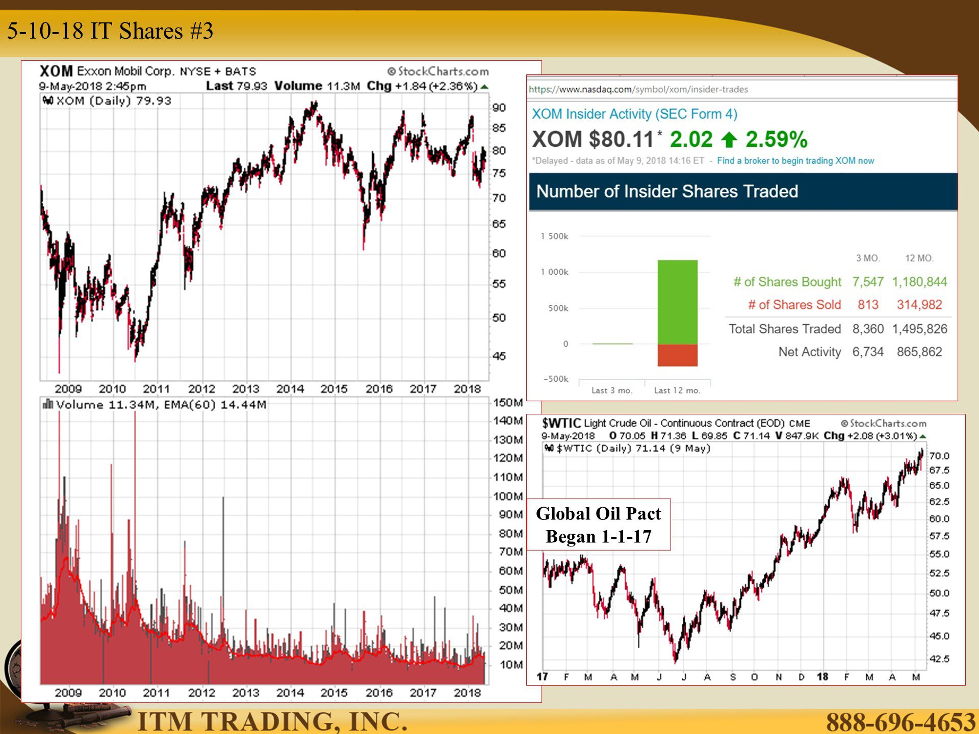 Insider Trading Markets Exxon And Oil By Lynette Zang Buy Gold