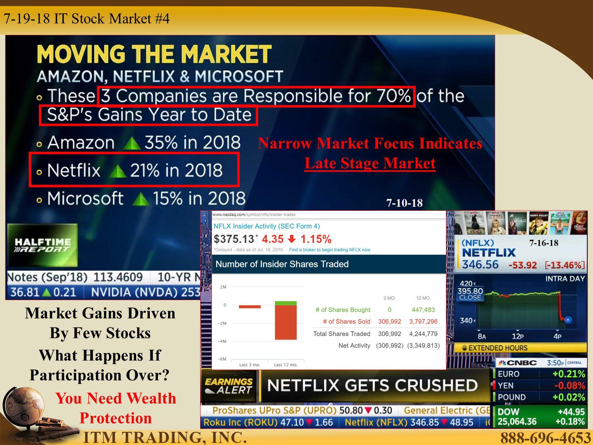 Holy Shift Stock Market Pace Maker Breaking Down By Lynette Zang